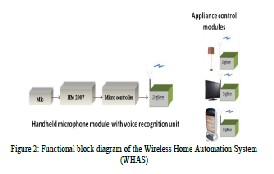 thesis using zigbee Design of zigbee transceiver for ieee 802154 using matlab/simulink a thesis submitted in partial fulfilment of the requirments for the degree of.