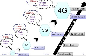 Essay on wireless technology