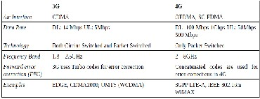 Electronic Wireless Data Communication Examples